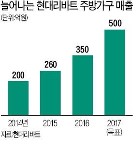 """현대리바트 """"부엌가구로 한샘 추격…내년 매출 1조"""""""