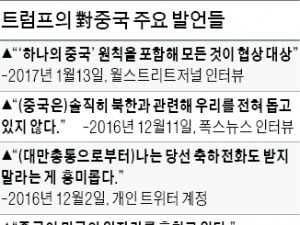 """""""트럼프 속내 도대체 뭐냐""""…중국, 싱크탱크 동원해 '열공'"""