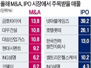 올해 가장 주목되는 M&A 매물…금호타이어·대우건설·대성산업가스