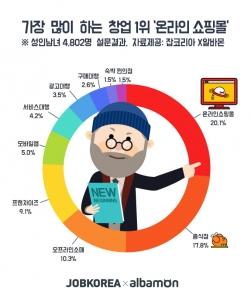 '온라인 쇼핑몰' 창업한 10명중 9명은