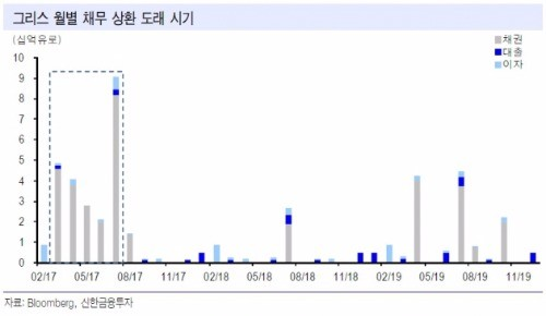 출처_신한금융투자