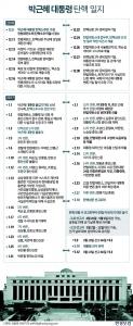 박근혜 대통령 탄핵심판 최종변론…내일부터 2주간 평의