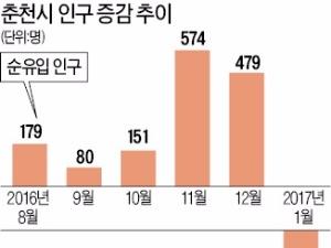 춘천 인구 고무줄…'메뚜기 청약' 탓