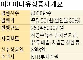 이아이디, 250억 유상증자…KTB투자증권 '중소기업 특화' 첫 주관