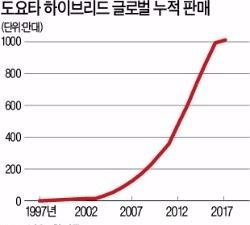 도요타 하이브리드 '질주본능'…글로벌 판매 1000만대 돌파