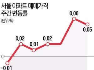 강남 재건축 주도…서울 아파트값 회복세
