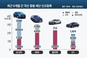'디젤은 SM6, 가솔린은 말리부', 진짜 중형 세단 1위는?