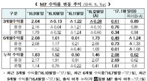 1월말 ISA MP 수익률 0.61%…석 달만에 '플러스' 전환