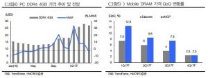 """D램 가격 더 오른다…반도체주 비중 확대 해볼 만""-HMC"