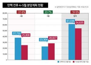 '조기 대선' 소식에 4~5월 전국 분양 물량 10% 감소