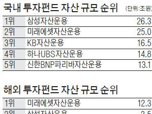 국내 주식·채권 강자 KB운용, 해외 시장서 '금맥' 캔다