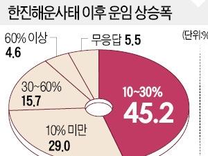 """'한진해운 파산' 후폭풍…수출업체 """"운임 30% 급등"""""""