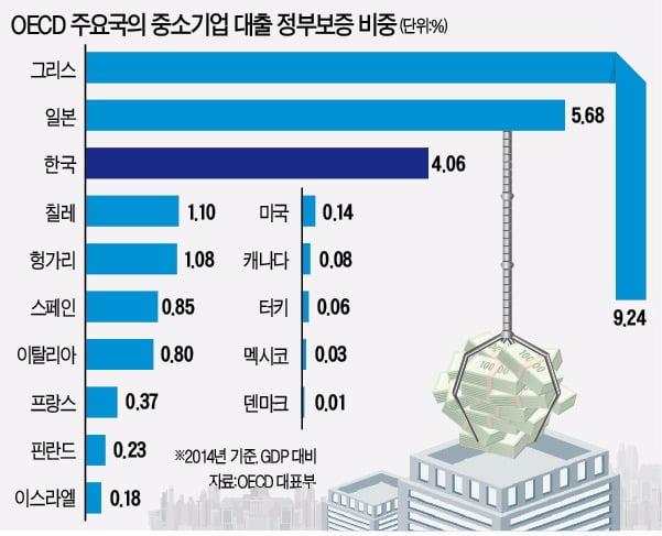 이 그래프는 한국경제신문 논설위원실이 발행하는 '비타민'  2016년 6월2일자에 실렸다. 금융기업들이 중소기업에 대출해주는 자 금 중 정부가 지급을 보증해주는 정도가 얼마나 되는지를 보여준다.