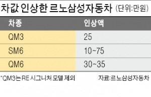 르노삼성 '가격 역주행'…전 차종 인상