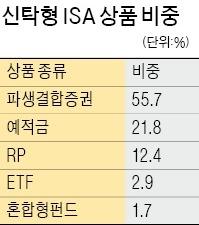 [해외 주식형 펀드] 1년 맞은 ISA…인기상품 목록 확 달라졌네!