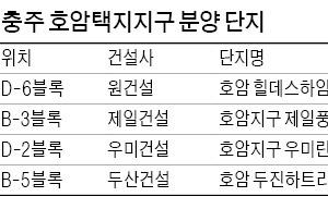 충주 호암호 옆 '미니 신도시', 내달 3487가구 동시분양