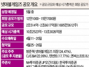 '기업가치 17조' 넷마블게임즈 내달 25~26일 청약…5월 상장