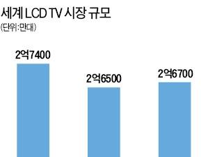 궈타이밍 훙하이 회장이 흔든 TV 시장