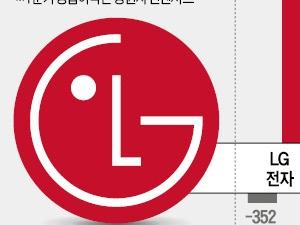 코스피의 봄…LG그룹주도 달린다
