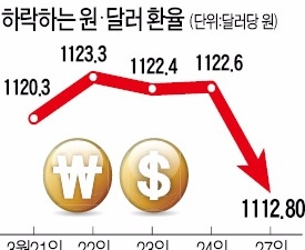 김 빠진 트럼프노믹스…원·달러 환율 급락