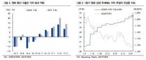 """""""수출주 '주춤'…1분기 실적 기대감 낮춰야""""-IBK"""