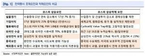 """""""기업 실적 개선…코스피 추가 상승 가능성 높아""""-KTB"""