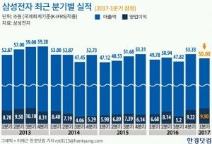 삼성전자 영업이익 9조9000억원…2분기엔 더 늘어난다