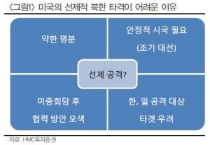 """""""대북 리스크 영향, 2주내 절정 가능성…펀더멘털 기대"""""""