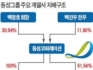 미래 사업 새 판 짜는 동성그룹, 전기차 소재 부문 지주사로 통합