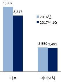 친환경차 서유럽 시장 판매대수. (자료=현대·기아차)