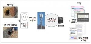 LG유플, 국내 최초 NB-IoT 도시가스 배관망 관리 서비스