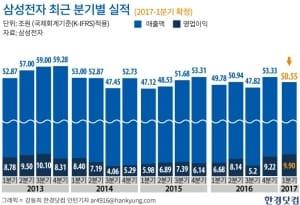 """""""삼성전자, 실적에 초점…지주사 비전환은 부차적 문제"""""""