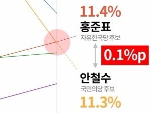 '안철수'-'홍준표' 첫 크로스…'단일화' 태풍의 눈