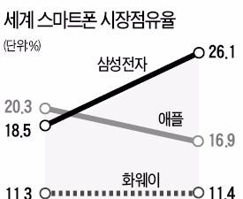 삼성전자, 스마트폰 1위 '탈환'