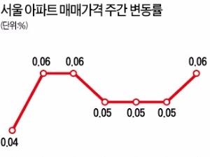 서울 13주째 오름세…분당 소폭 하락