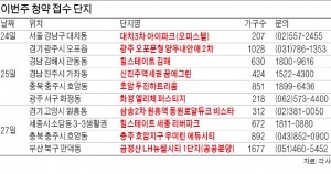 삼송지구·세종시·대치동 등서 13개 단지 청약