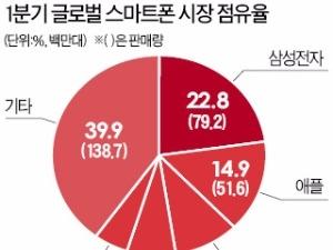 저력의 삼성 스마트폰…애플 제치고 다시 1위