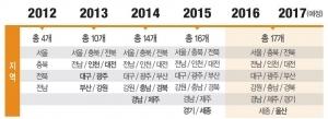 홈앤쇼핑, 중소기업 우수제품 내달 30개 추가 선정