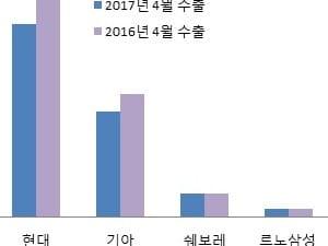 국산차 우울한 4월…현대·기아차 수출 '적신호'