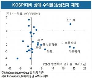 """""""코스피 상승동력 충분…긍정적 접근 유효""""-NH"""