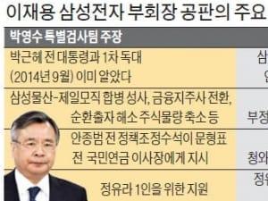 12차례 공판에도…'이재용 뇌물죄 증거' 제시못한 특검