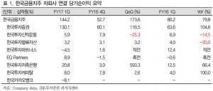 """""""한국금융지주, 1분기 깜짝실적…증권업 최선호주""""-IBK"""