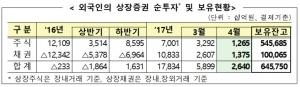 외국인 보유 주식 545조 역대 최대…주식 5개월째 '순매수'