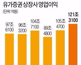 """""""지금은 실적장세…대세 상승장 초입, 6년 전 반짝 유동성 장세 때완 달라"""""""