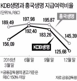 자본확충 서두르는 KDB·흥국생명