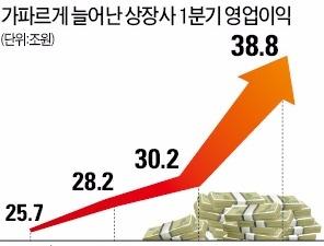 상장사 1분기 최대실적…한국 경제 '서프라이즈'