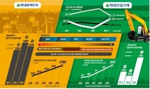 영업이익률 8.3%, 중전기산업  안정적 이익…선박용 제품 제작 국내 유일, 압도적 경쟁력
