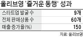 중소기업 상품 스타 만든 올리브영의 '동행'