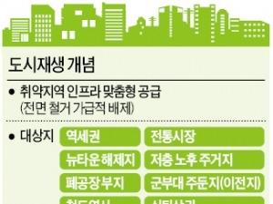 문재인 공약 '도시재생'…50조원 사업 시동