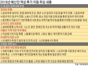 문재인 정부 첫 예산 키워드는 일자리·복지·환경